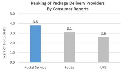 Consumer Reports Ranks Postal Service As Top Package